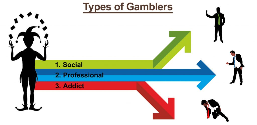 Types Of Gamblers
