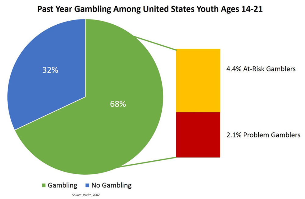 Youth Gambling